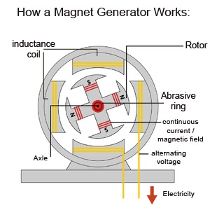 magnetic generator sketch